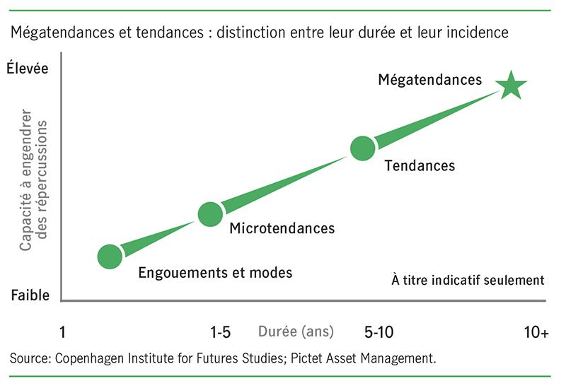Mégatendances et tendances : distinction entre leur durée et leur incidence