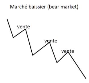 Un graphique de marché baissier