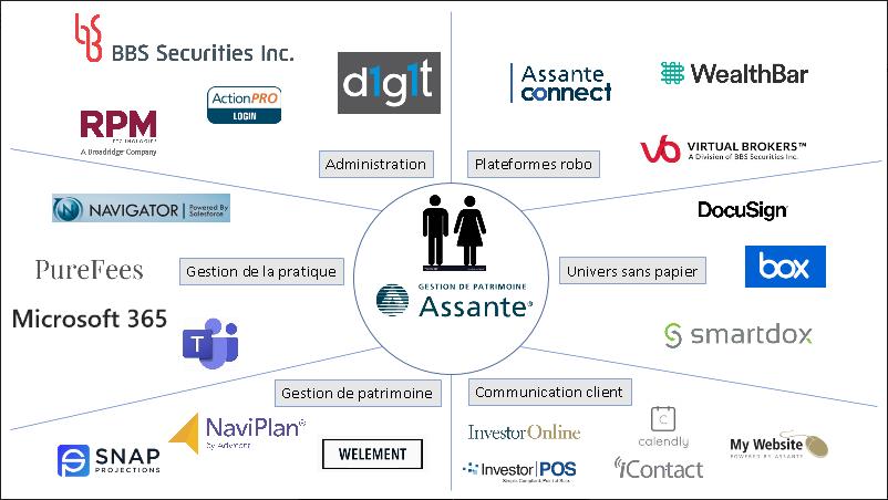 Un graphique de tous les outils utilisés offerts par Assante à ses conseillers.